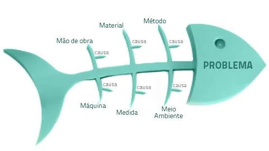 Yshikaua representou o processo pelos chamados fatores de manufatura, que no Brasil acabaram por  ficar conhecidos como 6M